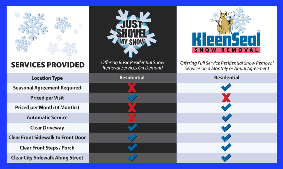 Comparison of Snow Services